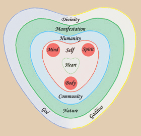 Diagram of the heart-centred cosmos.