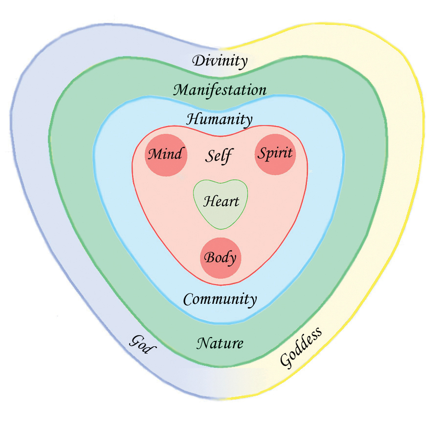 Program information diagram of the heart centred cosmos ccuart